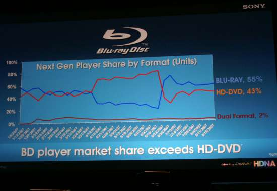 BD vs. HD DVD player sales