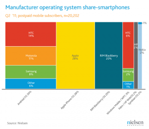 Nielsen June 2011 smartphone share