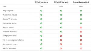 TiVo App for iOS Feature Matrix