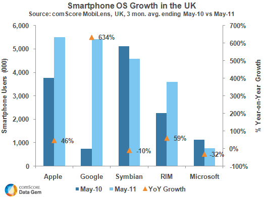 UK Smartphone Growth 2010-2011