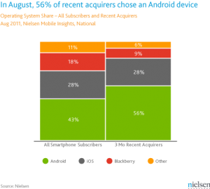 Nielsen August 2011 smartphone share